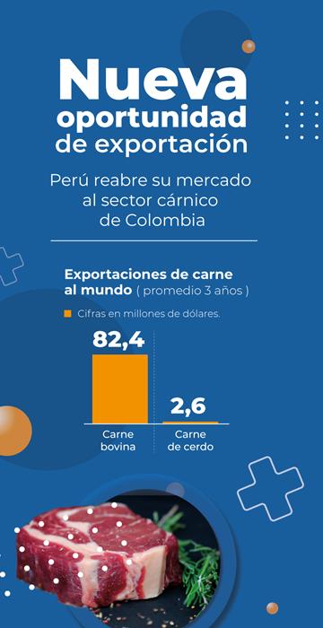 INFOGRAFIA-PERU-ABRE-NUEVAMENTE-SUS-PUERTAS-A-LA-CARNE-BOVINA-Y-PORCINA-DE-COLOMBIA.png